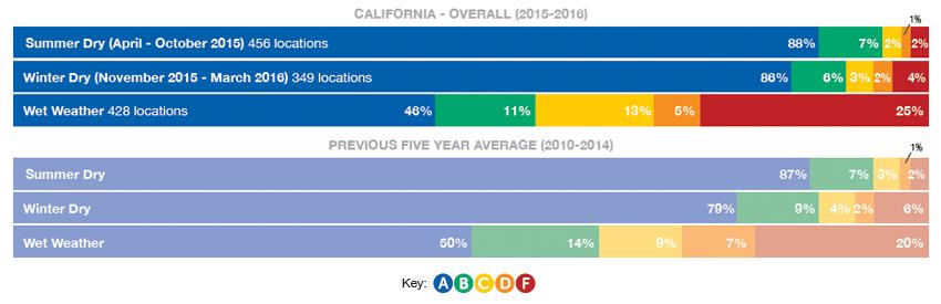 California Overall Graph