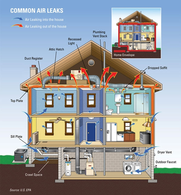 Common Air Leaks in Your Home