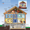 Common Home Air Leaks - Energy Upgrade California - Source: EPA